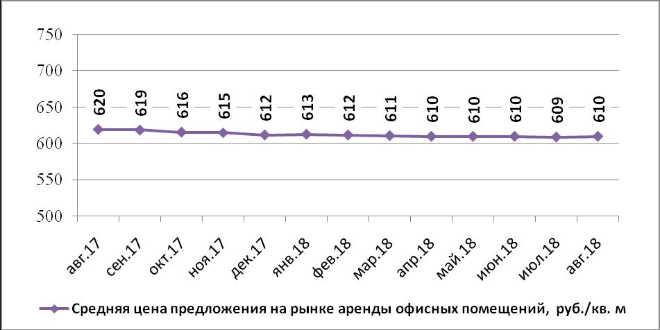 Аренда офисов в нижнем новгороде средняя цена офиса аренда интерес