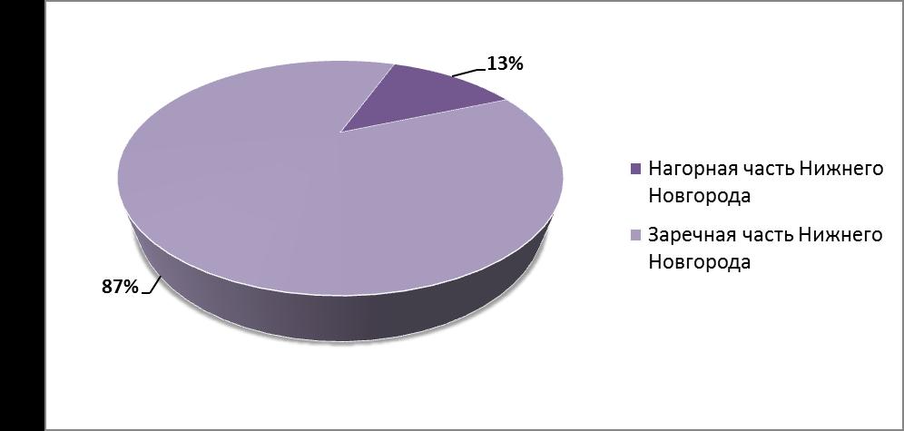 Аналитика рынка коммерческой недвижимости нижнего новгорода аренда коммерческой недвижимости в омске красный путь